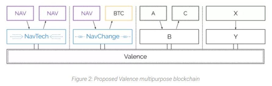 Valence Chain Structure